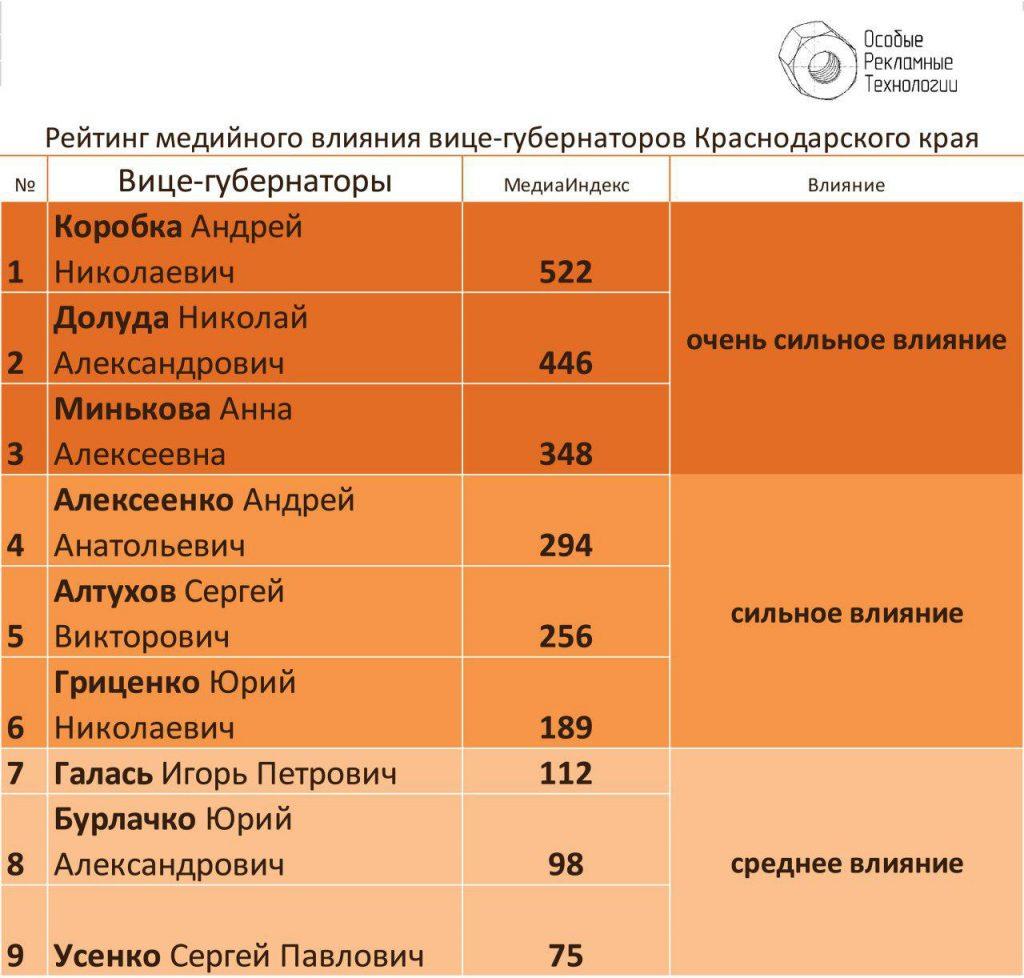 рейтинг_вице-губернаторы_2017_02_02