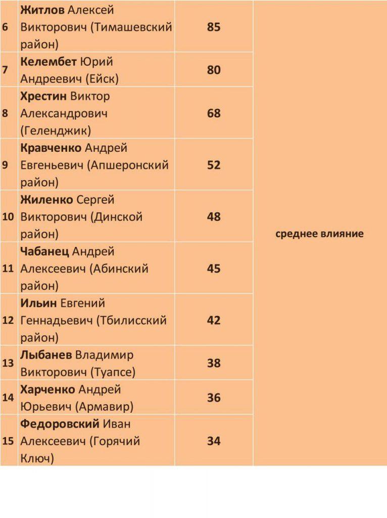 рейтинг МО__2017-02-02_3